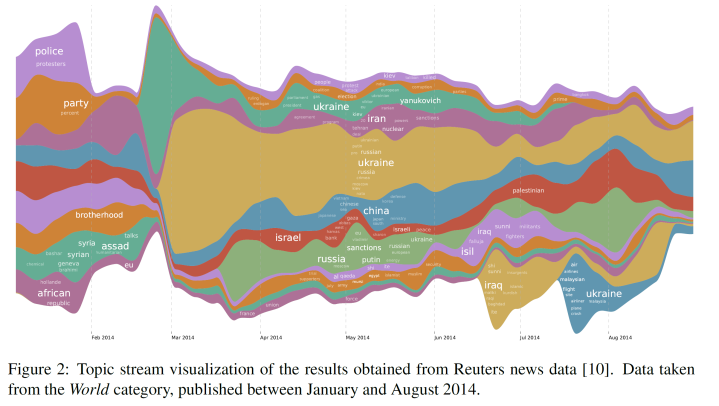 Topic Detection Reuters