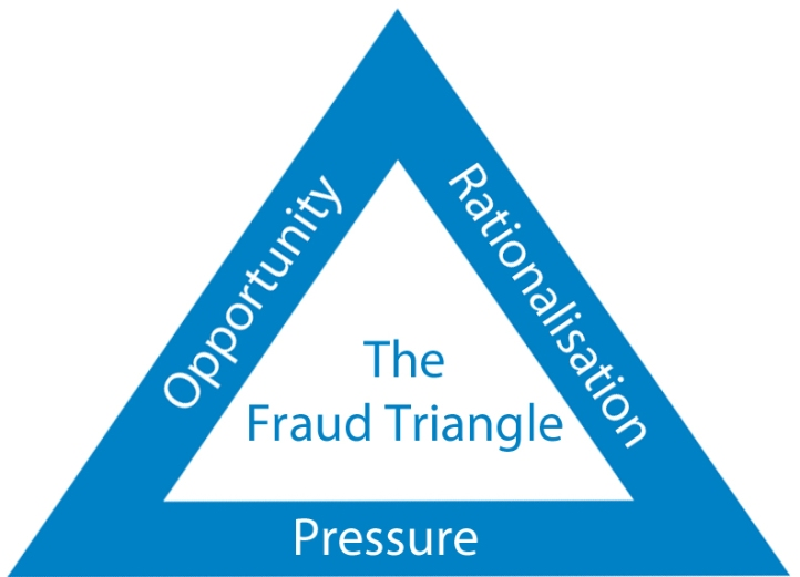 The-Fraud-Triangle_edited-1
