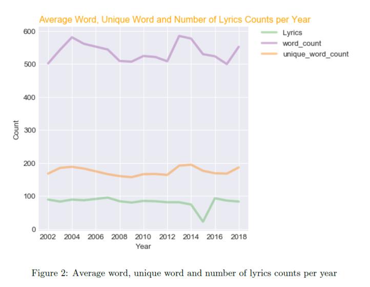 Hip-Hop Average Word