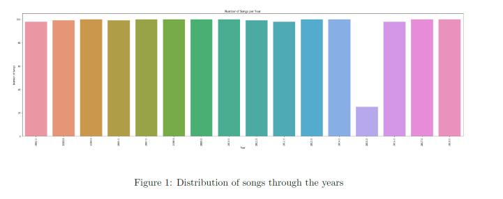 Hip-Hop Word Distribution